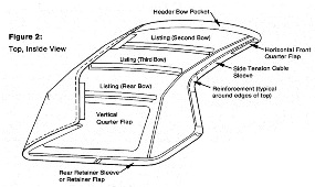 1999 Jeep Wrangler Parts Diagram further Jeep Replacement Parts together with 24809 Bestop Factory Soft Top also Jeep Yj Door Latch Assembly furthermore . on jeep soft top hardware diagram
